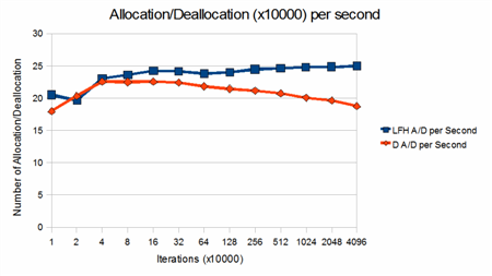The number of allocation and deallocation performed per second