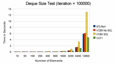 deque_size_small