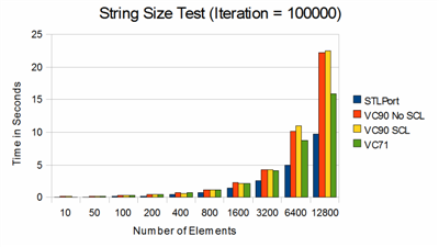string_size_small