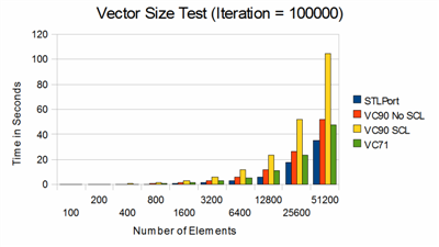 Vector Size Test (Iteration = 100000)