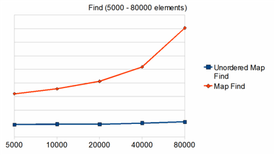 find_many_element_small