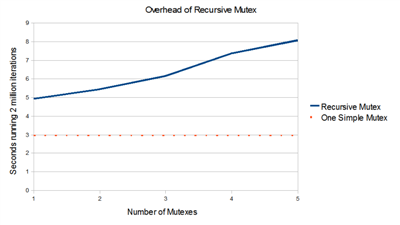recursive_mutex_benchmark_small