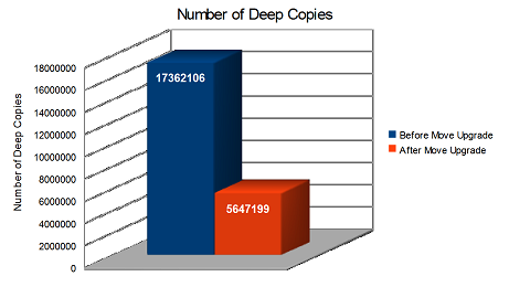The number of copies dropped by two-thirds.